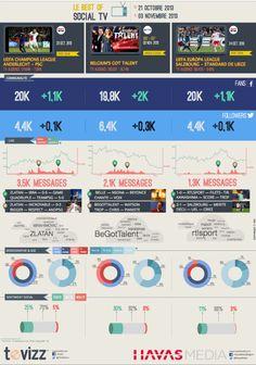 Zlatan 'booste' la Social TV ! ( baromètre MATCH - Social TV Havas-TEVIZZ)