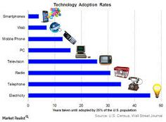 Image result for tech adoption growth rates