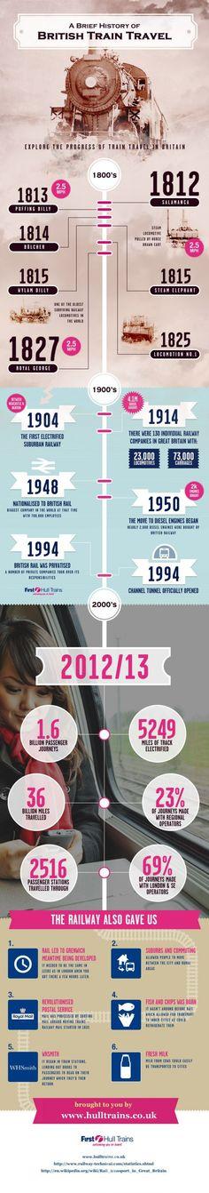 History of British train travel, rail