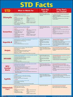 STD Facts Poster (Laminated)