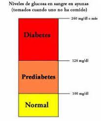 Aprendizaje Del Carbohidrato Linear Unit Crimen Media Tabla Niveles De Azucar En Sangre Normales