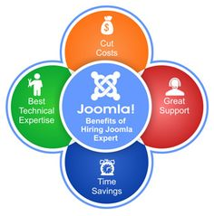 To hire a dedicated Joomla Developer at very reasonable price for having a stunning business website, contact Samyak Online, New Delhi. The company is known to have the performance oriented Joomla Experts with wide exposure to the latest global practices.