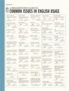 A Prescriptivist's Guide to Common Issues in English Usage – Pop ChartThis prescriptive chart addresses 50 common issues plaguing writers of all stripes and straits—providing succinct usage rules and fun, pop-culture-centric example sentences for Teaching English Grammar, English Writing Skills, Grammar Lessons, English Language Learning, English Vocabulary Words, Learn English Words, English Lessons, Learning Spanish, Grammar Rules
