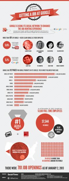 Getting a job at Google #infographic