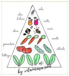 La piramide dell'insalata mista - L'insalata mista è smart perché non serve una ricetta rigida e prestabilita per prepararla, ma basta rispettare in linea di massima le proporzioni tra i vari ingredienti! Home