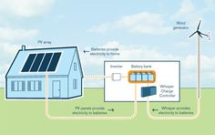 A Photo voltaic / wind charger system for off-grid living.