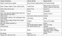 Glisemik Indeks - İyi/Kötü Karbonhidratlar