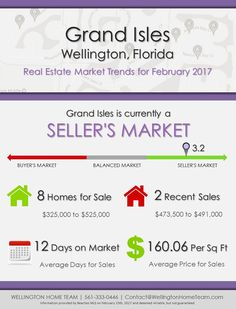 Grand Isles Wellington, FL Real Estate Market Trends   FEB 2017   Grand Isles remains a Seller's MARKET! If you're looking to buy or sell your Grand Isles home call 561-333-0446.  #GrandIslesMarketReport, #GrandIslesWellingtonFlorida, #GrandIslesWellingtonHomesForSale
