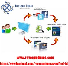 Promote your business through social media...  click the following link for more details: https://www.facebook.com/revenuetimesisrael?ref=hl