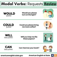 Modal Verbs: Requests - Review