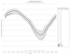 Arctic Sea Ice Growth Could Be Lowest On Record Again Sea Ice, Climate Change Effects, Arctic, North Pole