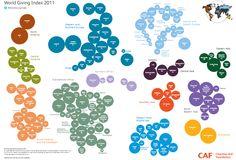 World Giving Index 2011 #worldgivingindex