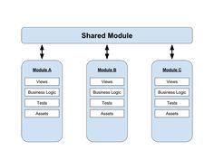 Sacrificial Architecture in Web Development — Medium