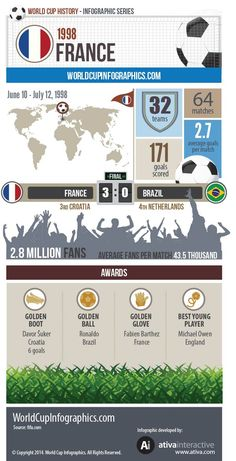 World Cup History 1998 - World Cup 2014 Infographics