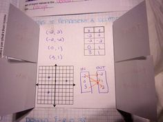 Ways to represent a function foldable.