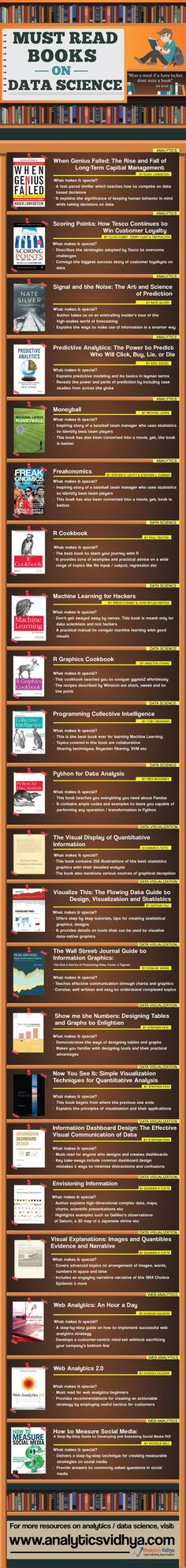 Here is the infographic showing the must read books in analytics / data science / web analytics / data visualization to learn more for all analytics readers and learners. Data Science, Science Books, Life Science, Business Intelligence, Computer Programming, Computer Science, Programming Languages, Big Data, Social Media Measurement