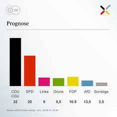 """DW (Polski) na Twitterze: """"Wyniki sondażowe exit polls #WyborywNiemczech https://t.co/Iugf1tqKs6"""""""