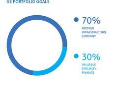 ge-portfolio