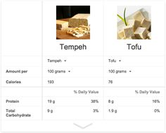 Tempeh Vs. Tofu: What's the Difference? (And why you probably want to choose #Tempeh!) #getfreshsd #realfood
