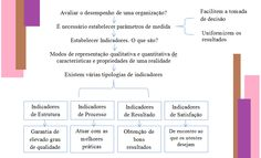 O que são indicadores? Qual pode ser o seu contributo na melhoria contínua das organizações de saúde? | José Antunes | LinkedIn