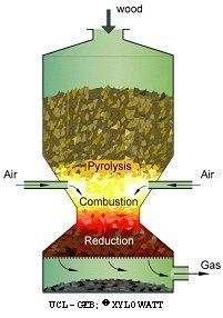 in a nutshell, gasification is the process fo using heat to transforom solid biomass into flammable fuel much like natural gas. Biomass Energy, Renewable Energy, Solar Energy, Solar Power, Wood Gasifier, Alternative Fuel, Rocket Stoves, Sustainable Energy, Alternative Energy