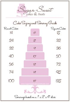Cake Sizing and Serving Chart for round and square cakes by Angela Tran (SugarSweetCakesAndTreats.com)