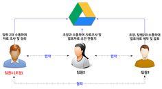Google Drive / 구글드라이브를 통한 협업