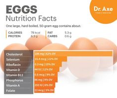 Eggs nutrition - Dr. Axe http://www.draxe.com #health #Holistic #natural