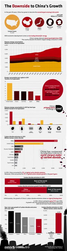 The downside to China's economic growth. I don't especially like the idea of PPT slides stacked on top of one another but this explains most folks idea of an InfoGraphic
