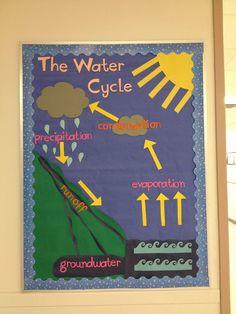 Water Cycle bulletin board – grade science - New Sites Kid Science, Science Room, 1st Grade Science, Middle School Science, Elementary Science, Teaching Science, Science Education, Science Activities, Earth Science