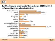 Anstehende Unternehmensnachfolgen ab 2014 | IfM