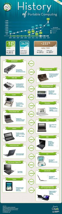 History of portable computing infographic