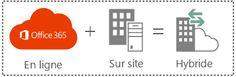 Vue d'ensemble du déploiement SharePoint 2013 hybride pour les décideurs d'entreprise