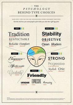 A psicologia por trás da Tipografia