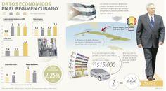 Datos económicos en el régimen cubano #Macroeconomía