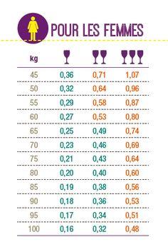 Repères d'alcoolémie pour les femmes