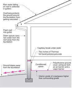 Rafter Design Scenario Rafters For A Ridge Beam