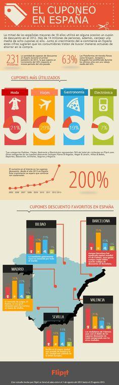 #Infografía que muestra el uso de los #cupones en España.