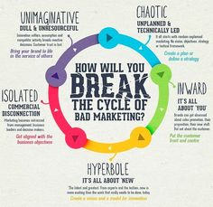 Don't fall into the cycle of bad marketing. Let our Beverly Hills Marketing Company help you break that cycle. Inbound Marketing, Marketing And Advertising, Business Marketing, Content Marketing, Internet Marketing, Online Marketing, Social Media Marketing, Online Business, Business Entrepreneur