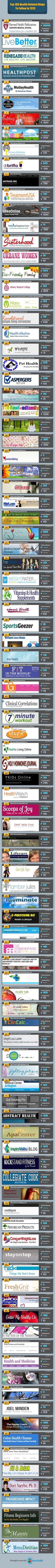 Top 100 Health blogs to follow in 2013