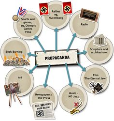 GCSE Bitesize: How did Nazi political policy affect life in Germany? - How did the Nazis use propaganda and censorship? World History Teaching, World History Lessons, History Education, History Facts, History Teachers, Family History, Gcse Revision, Revision Notes, Book Burning