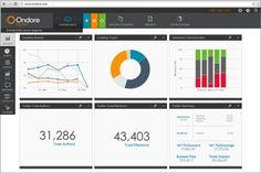 ondore dashboard Cómo ser excelente en el monitoreo de las redes sociales...