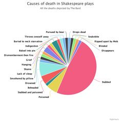 Causes of death in Shakespeare plays