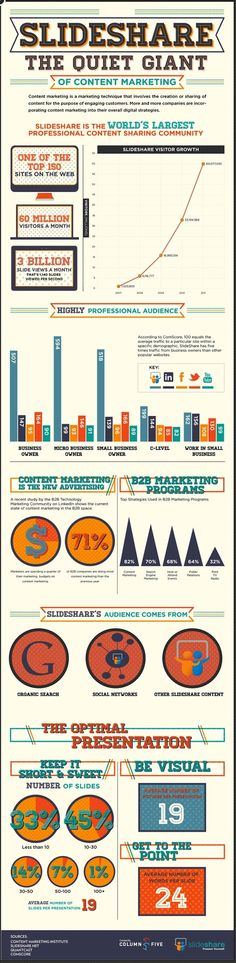 La puissance de Slideshare dans le cadre d'une stratégie de content marketing [Infographie]