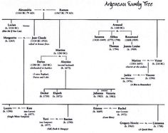 Ethan Allen Family Tree Some People Only Want Their