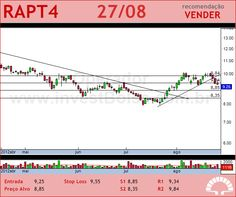 RANDON PART - RAPT4 - 27/08/2012 #RAPT4 #analises #bovespa