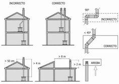 Instalación correcta-incorrecta de una estufa de leña