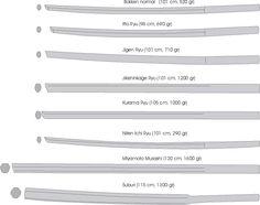 medidas de um bokken - Pesquisa do Google