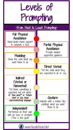 Levels of Prompting from NoodleNook- Great printable for the classroom!