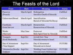 Dates of the Feast of the Lord